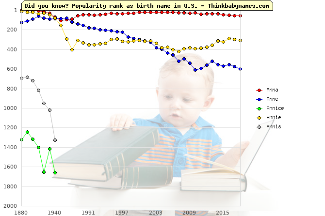 Top 2000 baby names ranking of Anna, Anne, Annice, Annie, Annis in U.S.
