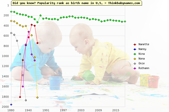 Top 2000 baby names ranking of Nanette, Nanny, Nina, Nona, Onie, Ruthann in U.S.