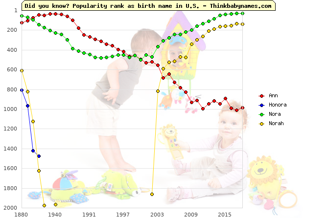 Top 1000 baby names ranking of Ann, Honora, Nora, Norah in U.S.
