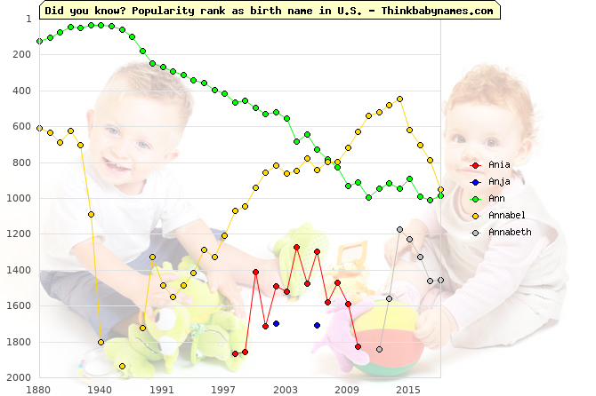 Top 2000 baby names ranking of Ania, Anja, Ann, Annabel, Annabeth in U.S.