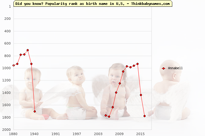 Top 2000 baby names ranking of Annabell name in U.S.