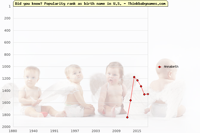 Top 2000 baby names ranking of Annabeth name in U.S.