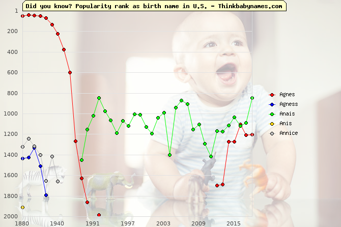 Top 2000 baby names ranking of Agnes, Agness, Anais, Anis, Annice in U.S.