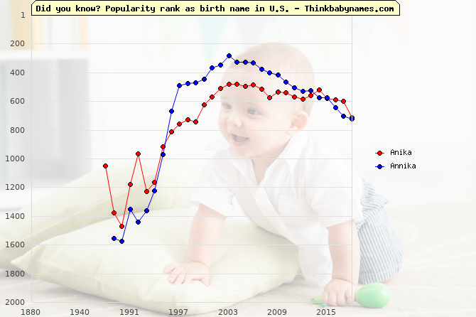 Top 2000 baby names ranking of Anika, Annika in U.S.