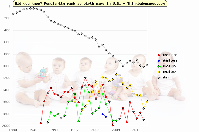 Top 2000 baby names ranking of Annalisa, Analiese, Analisa, Analise, Ann in U.S.