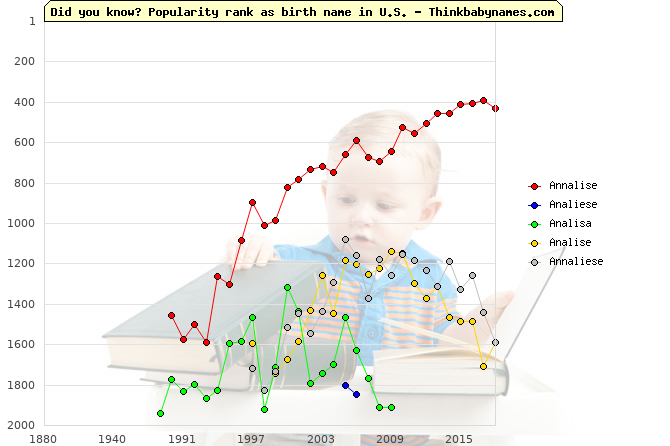 Top 2000 baby names ranking of Annalise, Analiese, Analisa, Analise, Annaliese in U.S.