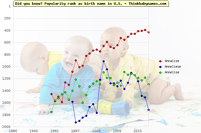 Top 2000 baby names ranking of Annalise, Anneliese, Annelise in U.S.
