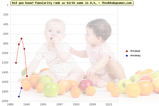 Top 2000 baby names ranking of Annamae, Annamay in U.S.