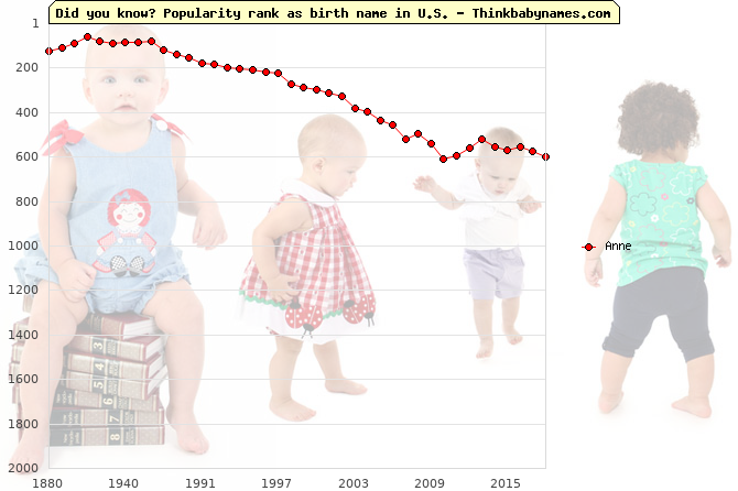 Top 2000 baby names ranking of Anne name in U.S.