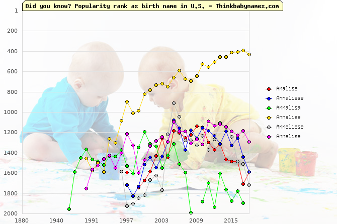 Top 2000 baby names ranking of Analise, Annaliese, Annalisa, Annalise, Anneliese, Annelise in U.S.