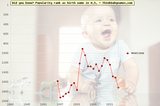 Top 2000 baby names ranking of Anneliese name in U.S.