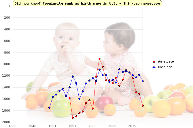 Top 2000 baby names ranking of Anneliese, Annelise in U.S.