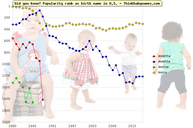 Top 2000 baby names ranking of Annetta, Annette, Annice, Annie in U.S.