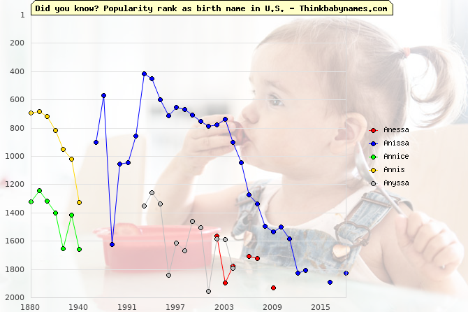 Top 2000 baby names ranking of Anessa, Anissa, Annice, Annis, Anyssa in U.S.