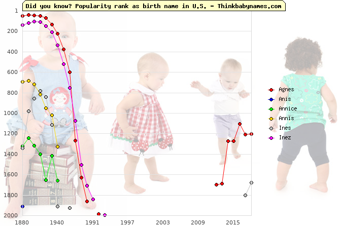 Top 2000 baby names ranking of Agnes, Anis, Annice, Annis, Ines, Inez in U.S.