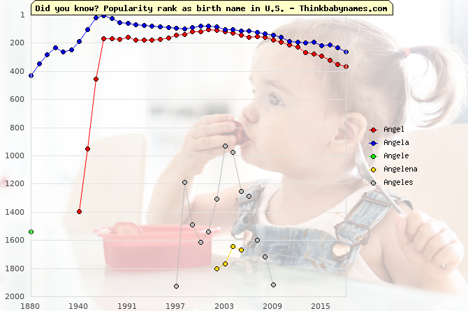 Top 2000 baby names ranking of Angel, Angela, Angele, Angelena, Angeles in U.S.