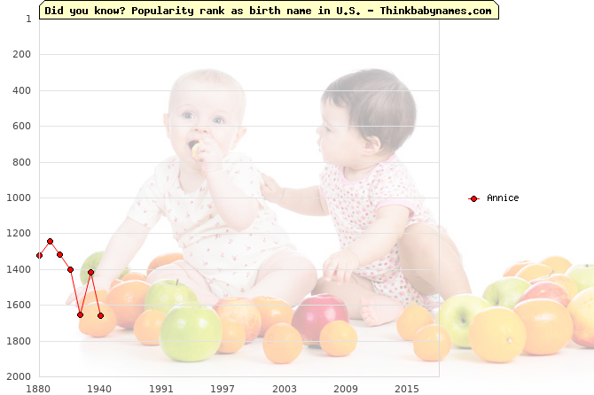 Top 2000 baby names ranking of Annice name in U.S.