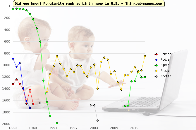 Top 2000 baby names ranking of Annice, Aggie, Agnes, Anais, Anette in U.S.