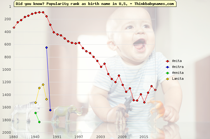 Top 2000 baby names ranking of Anita, Anitra, Annita, Lanita in U.S.