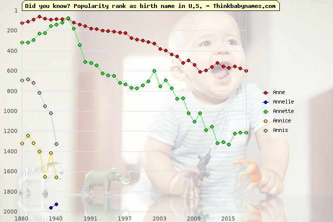 Top 2000 baby names ranking of Anne, Annelle, Annette, Annice, Annis in U.S.