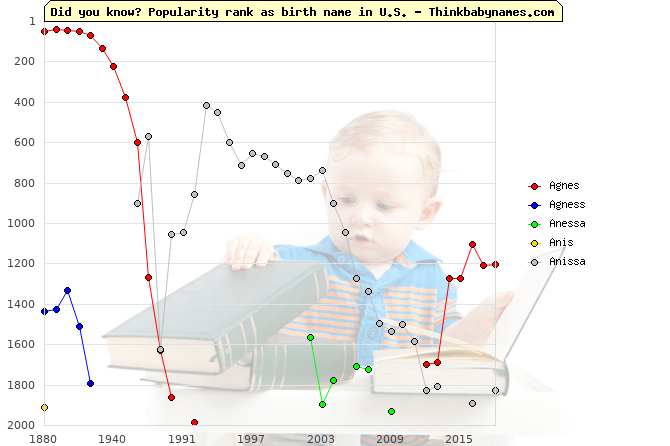Top 2000 baby names ranking of Agnes, Agness, Anessa, Anis, Anissa in U.S.
