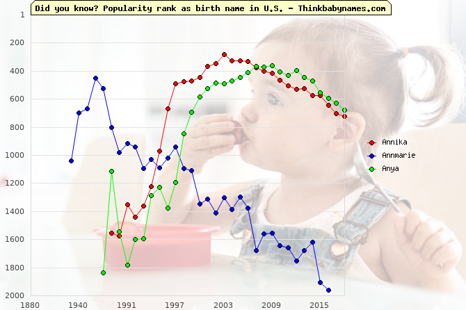 Top 1000 baby names ranking of Annika, Annmarie, Anya in U.S.