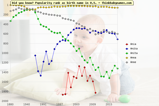 Top 2000 baby names ranking of Ania, Anika, Anita, Anna, Anne in U.S.