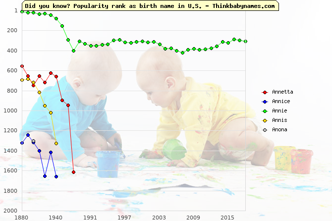 Top 2000 baby names ranking of Annetta, Annice, Annie, Annis, Anona in U.S.