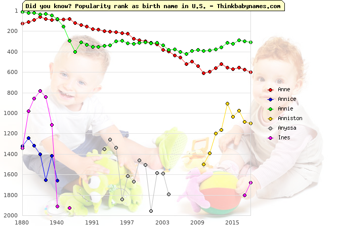 Top 2000 baby names ranking of Anne, Annice, Annie, Anniston, Anyssa, Ines in U.S.