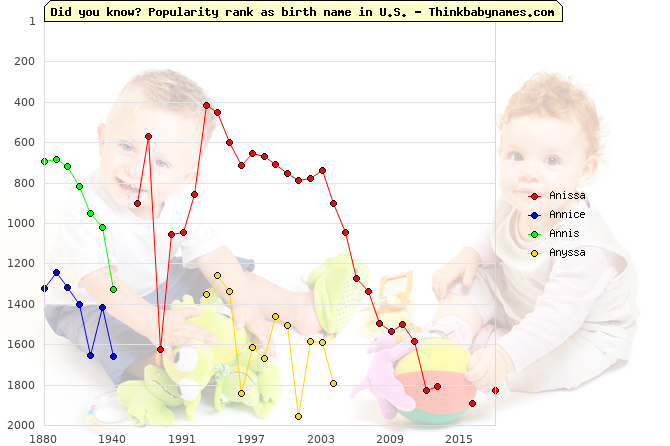 Top 2000 baby names ranking of Anissa, Annice, Annis, Anyssa in U.S.