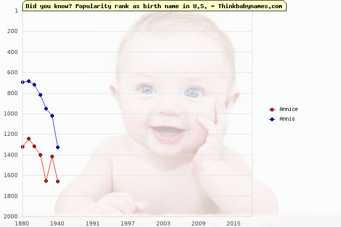 Top 2000 baby names ranking of Annice, Annis in U.S.