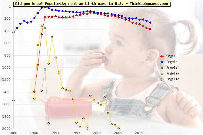 Top 2000 baby names ranking of Angel, Angela, Angele, Angelia, Angella in U.S.