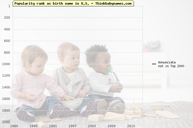 Top 2000 baby names ranking of Annunciata name in U.S.
