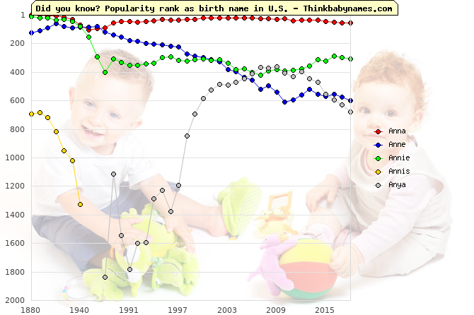 Top 1000 baby names ranking of Anna, Anne, Annie, Annis, Anya in U.S.