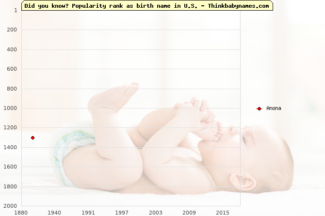 Top 2000 baby names ranking of Anona name in U.S.