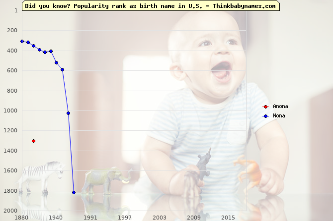 Top 2000 baby names ranking of Anona, Nona in U.S.