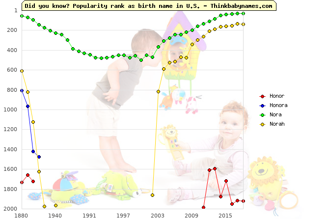 Top 2000 baby names ranking of Honor, Honora, Nora, Norah in U.S.