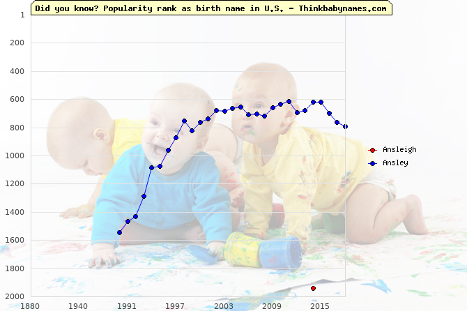 Top 2000 baby names ranking of Ansleigh, Ansley in U.S.