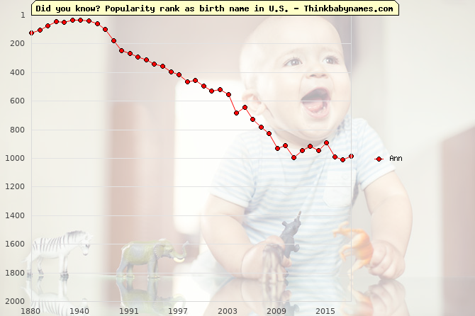 Top 2000 baby names ranking of Ann in U.S.