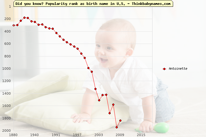 Top 2000 baby names ranking of Antoinette name in U.S.