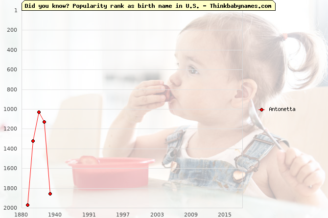 Top 2000 baby names ranking of Antonetta name in U.S.