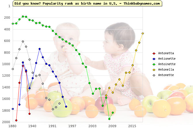 Top 2000 baby names ranking of Antonetta, Antionette, Antoinette, Antonella, Antonette in U.S.