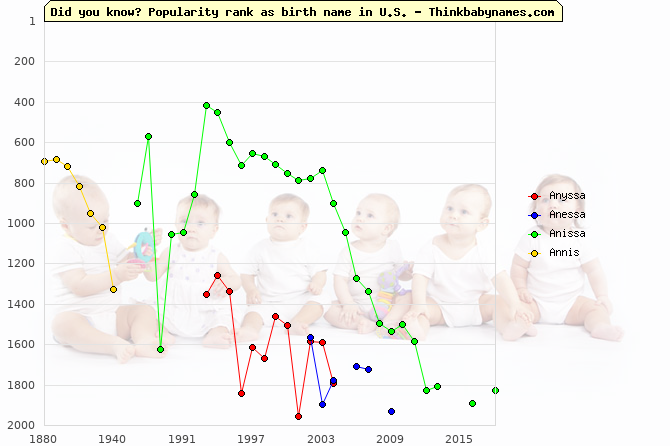 Top 2000 baby names ranking of Anyssa, Anessa, Anissa, Annis in U.S.