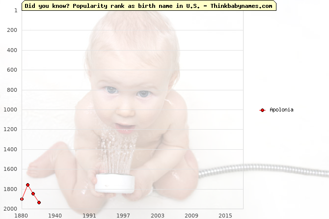 Top 2000 baby names ranking of Apolonia name in U.S.