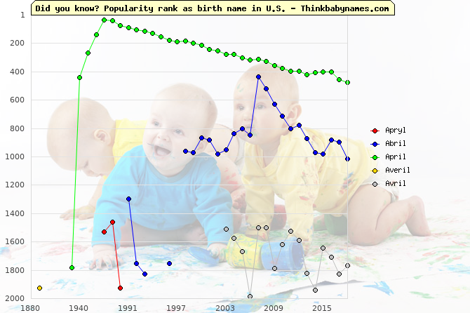 Top 2000 baby names ranking of Apryl, Abril, April, Averil, Avril in U.S.