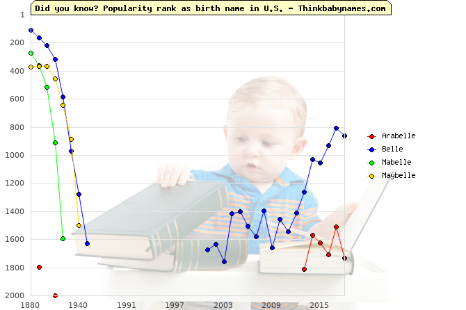 Top 2000 baby names ranking of -lle names: Arabelle, Belle, Mabelle, Maybelle