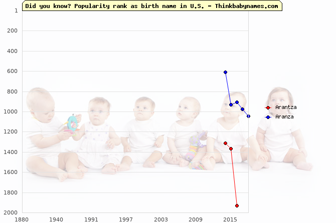 Top 2000 baby names ranking of Arantza, Aranza in U.S.
