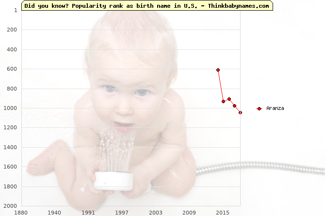 Top 2000 baby names ranking of Aranza name in U.S.