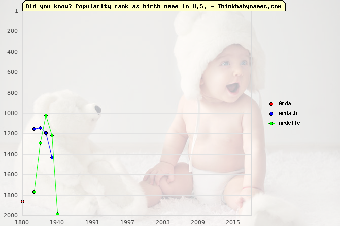 Top 2000 baby names ranking of Arda, Ardath, Ardelle in U.S.