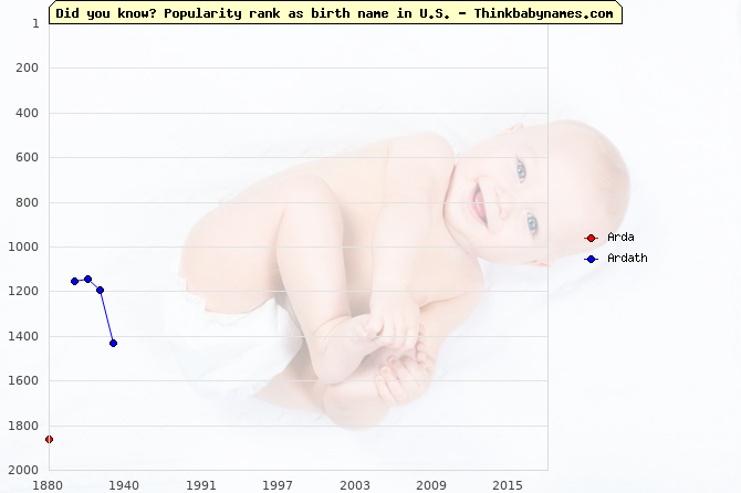 Top 2000 baby names ranking of Arda, Ardath in U.S.